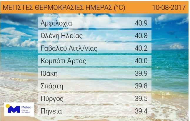 Στη Δυτική Ελλάδα οι 5 μεγαλύτερες θερμοκρασίες της χθεσινής ημέρας